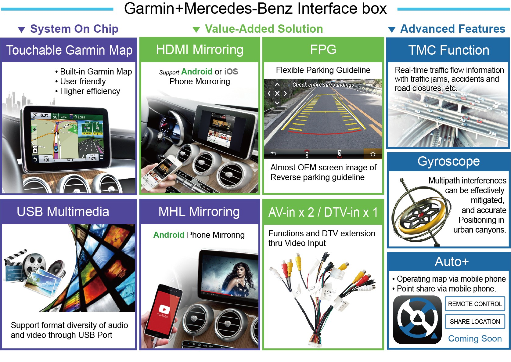 Garmin Mercedes-Benz Interface box